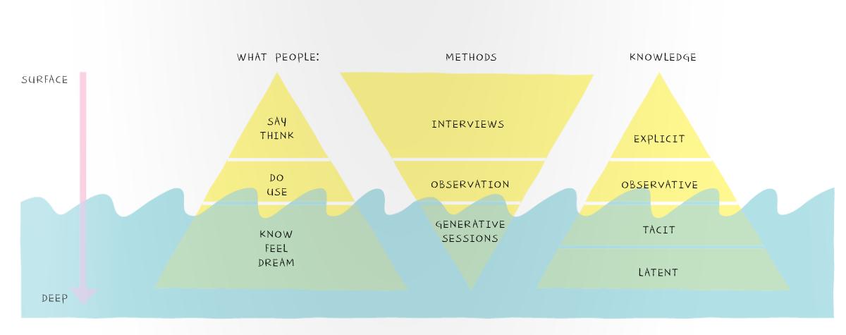 Demographics Psychographics Behaviographics