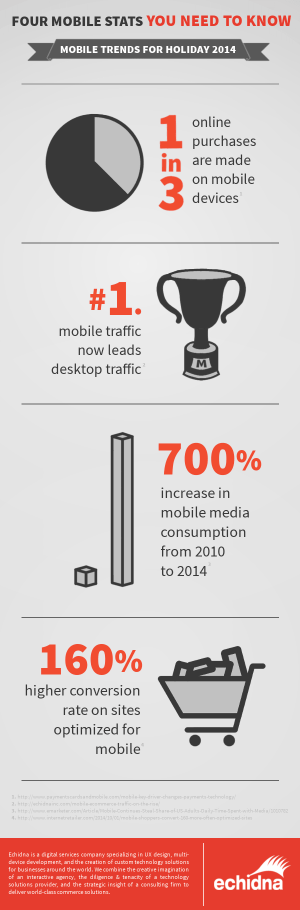 Mobile Commerce Statistics Infographic Holiday Retail
