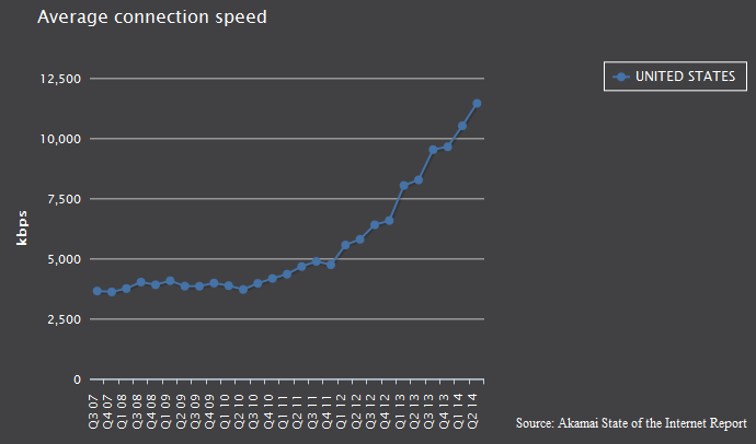 United States Average Internet Speed
