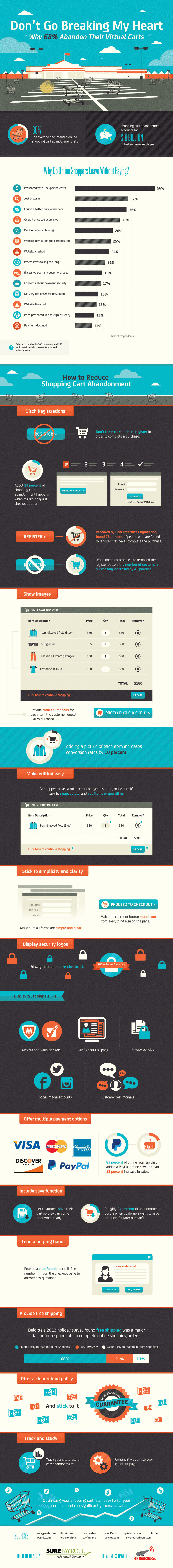 eCommerce Cart Abandonment Infographic