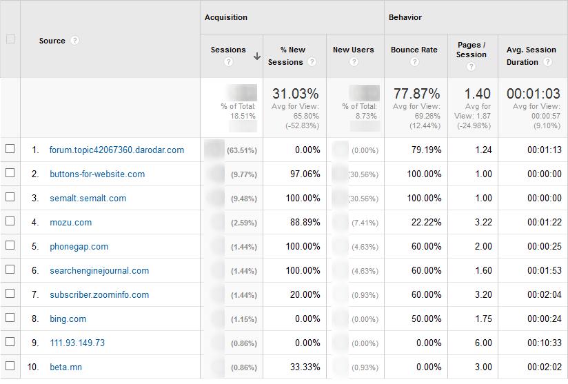 Fake bot traffic in Google Analytics