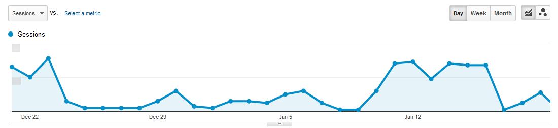 Google Analytics Bot Spam Traffic Increase
