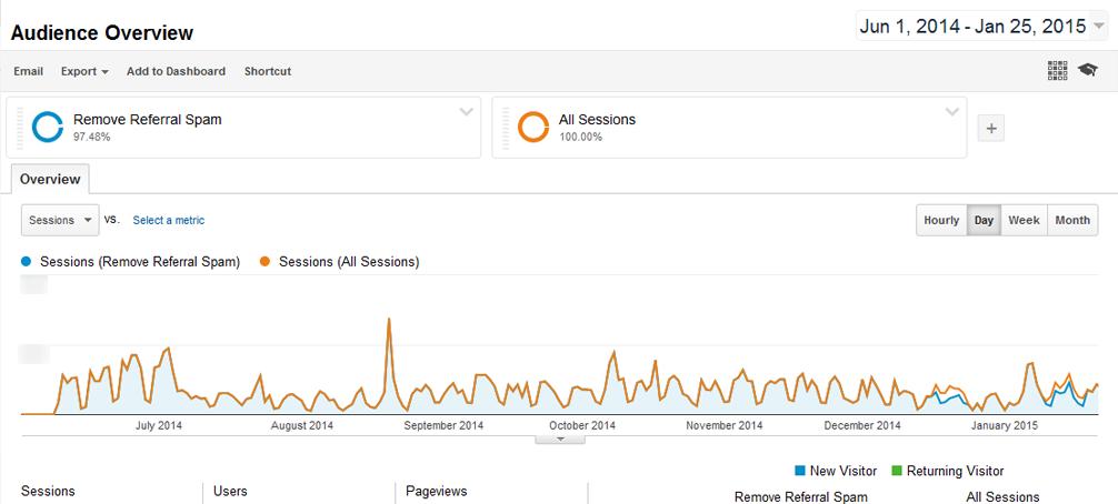 Google Analytics Two Segments Remove Spam Referral Traffic