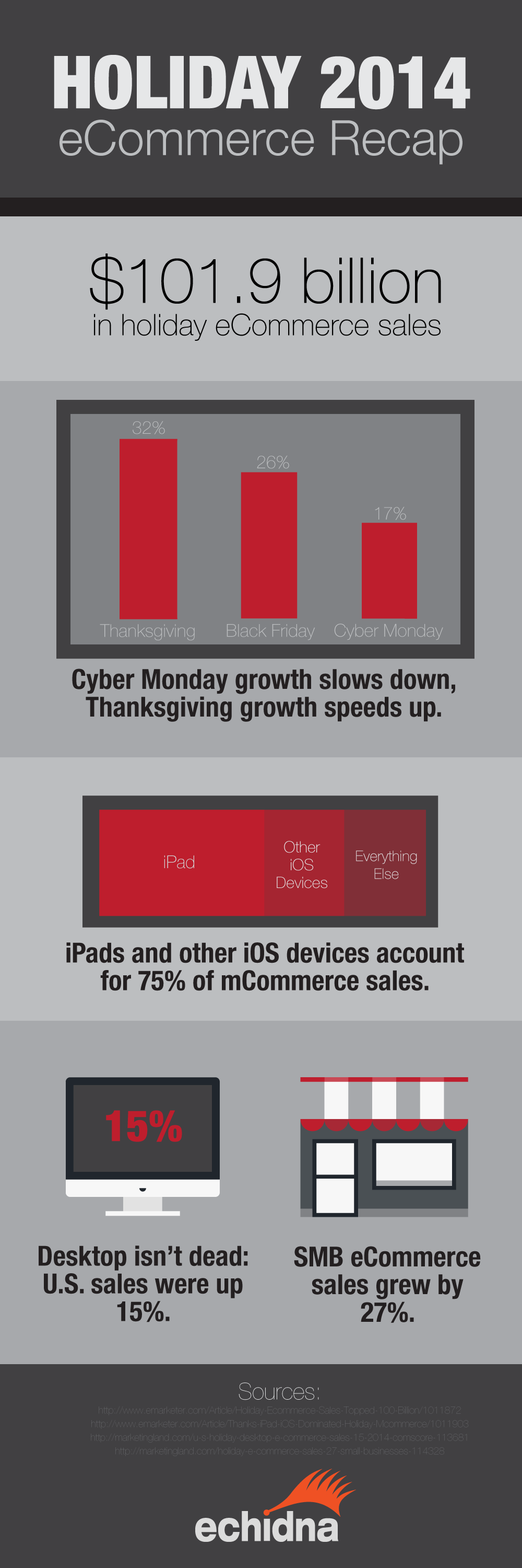 Holiday 2014 eCommerce Infographic Statistics