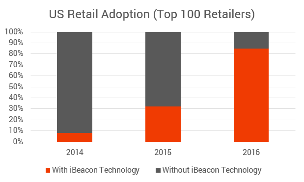 iBeacon Technology in 2015: Adoption, Statistics & More